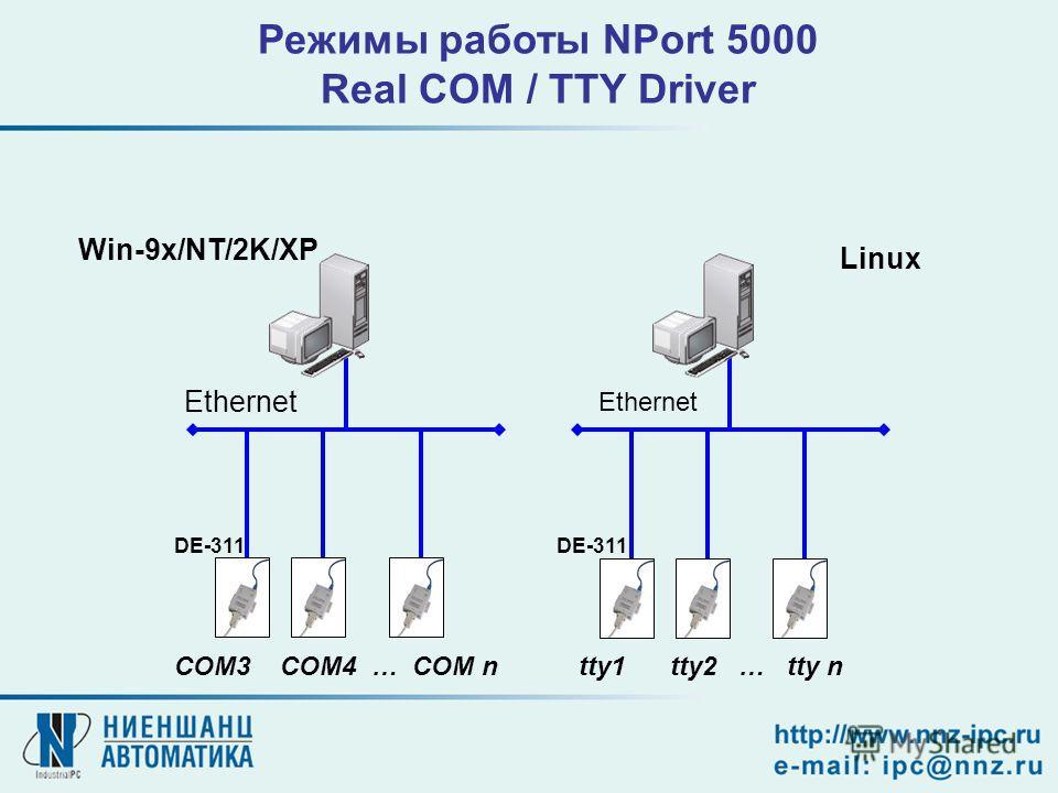Режимы работы NPort 5000 Real COM / TTY Driver Linux Win-9x/NT/2K/XP COM3 COM4 … COM ntty1 tty2 … tty n Ethernet DE-311