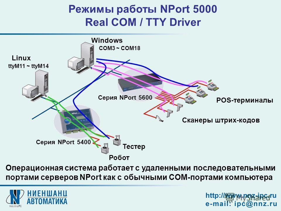 Windows Сканеры штрих-кодов POS-терминалы Тестер Робот Серия NPort 5400 Серия NPort 5600 Linux Операционная система работает с удаленными последовательными портами серверов NPort как с обычными COM-портами компьютера COM3 ~ COM18 ttyM11 ~ ttyM14 Режи