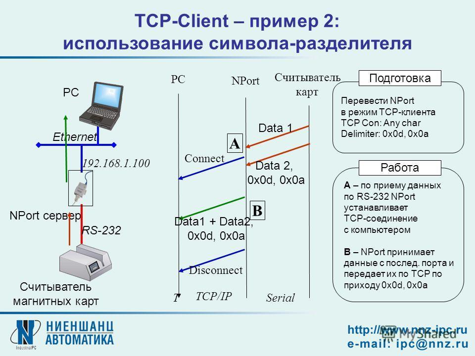 TCP-Client – пример 2: использование символа-разделителя NPort сервер Считыватель магнитных карт PC 192.168.1.100 RS-232 Ethernet PC NPort Считыватель карт Перевести NPort в режим TCP-клиента TCP Con: Any char Delimiter: 0x0d, 0x0a Подготовка A – по