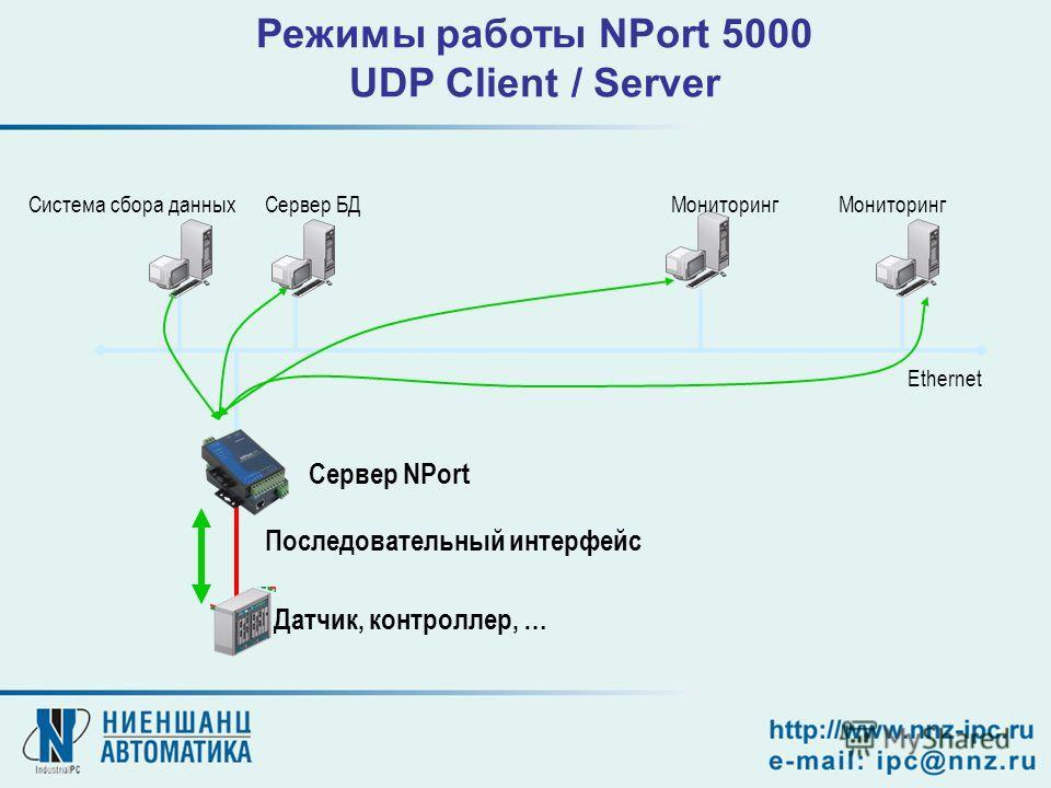 Сервер NPort Последовательный интерфейс Ethernet Система сбора данныхСервер БДМониторинг Датчик, контроллер, … Режимы работы NPort 5000 UDP Client / Server