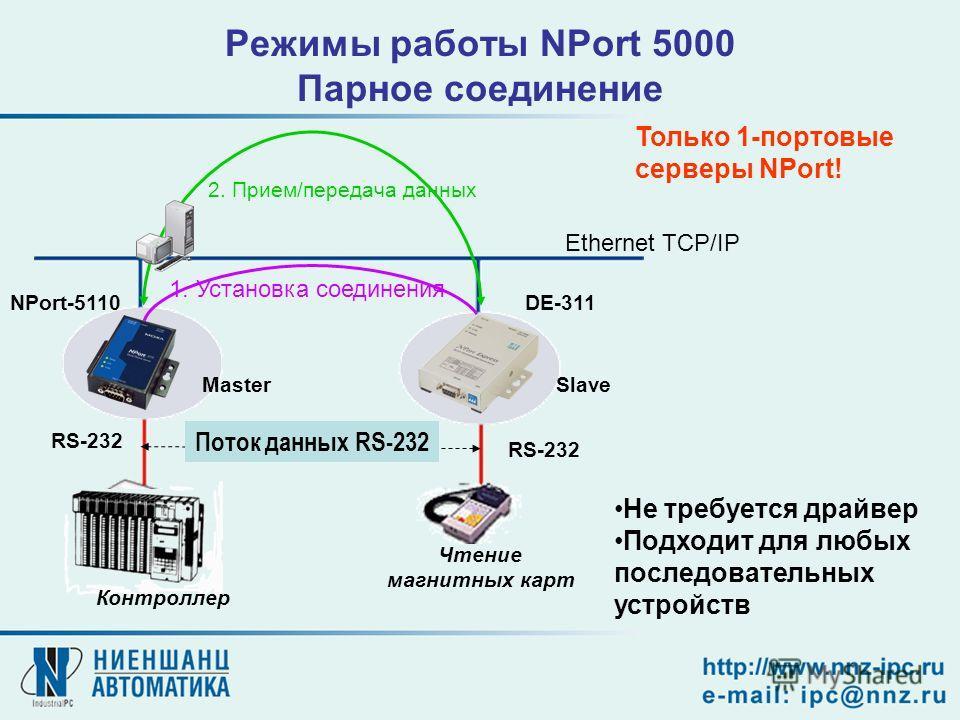 Ethernet TCP/IP MasterSlave RS-232 Чтение магнитных карт 1. Установка соединения 2. Прием/передача данных Режимы работы NPort 5000 Парное соединение Только 1-портовые серверы NPort! Поток данных RS-232 Не требуется драйвер Подходит для любых последов