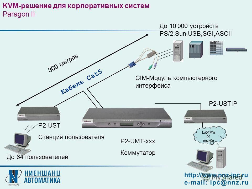 CIM-Модуль компьютерного интерфейса P2-UST Станция пользователя До 10000 устройств PS/2,Sun,USB,SGI,ASCII До 64 пользователей P2-UMT-xxx Коммутатор Кабель Cat5 KVM-решение для корпоративных систем Paragon II 300 метров LAN/WA N Internet P2-USTIP