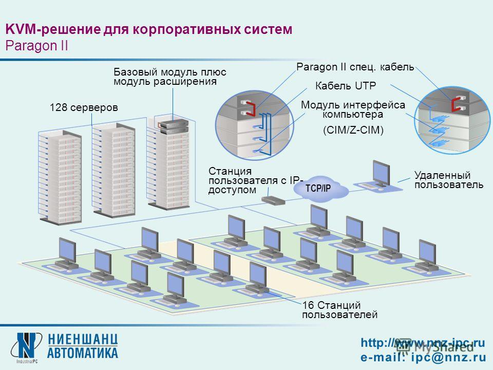 Paragon II спец. кабель Кабель UTP Модуль интерфейса компьютера (CIM/Z-CIM) Удаленный пользователь TCP/IP Базовый модуль плюс модуль расширения 128 серверов 16 Станций пользователей Станция пользователя с IP- доступом KVM-решение для корпоративных си