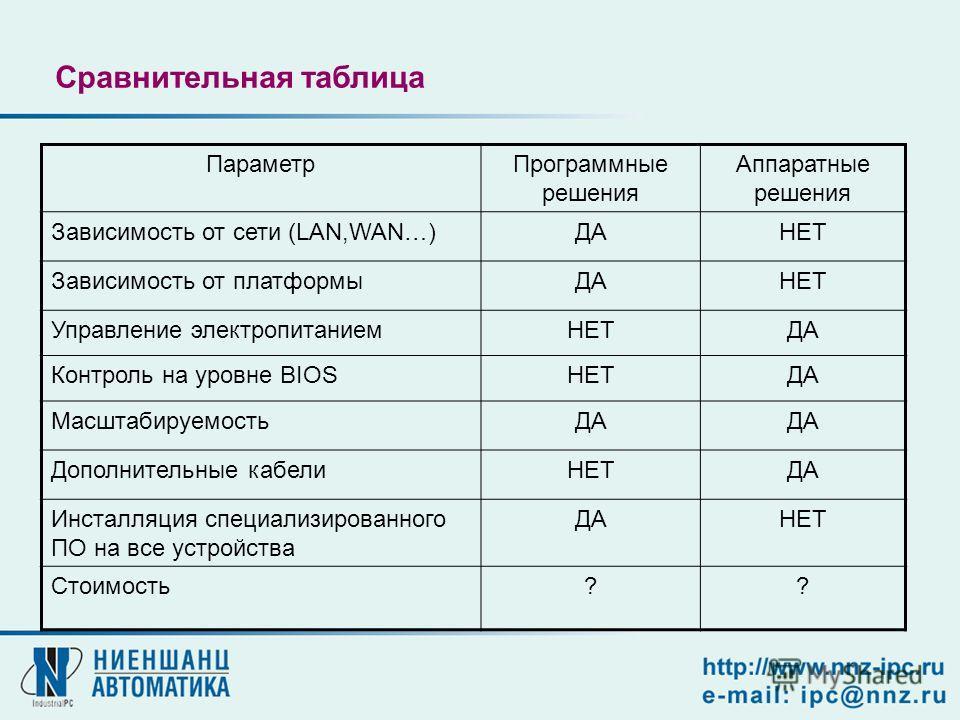 Сравнительная таблица ПараметрПрограммные решения Аппаратные решения Зависимость от сети (LAN,WAN…)ДАНЕТ Зависимость от платформыДАНЕТ Управление электропитаниемНЕТДА Контроль на уровне BIOSНЕТДА МасштабируемостьДА Дополнительные кабелиНЕТДА Инсталля