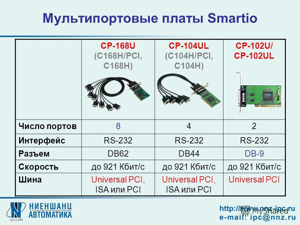 Мультипортовые платы Smartio CP-168U (С168H/PCI, C168H) CP-104UL (C104H/PCI, C104H) CP-102U/ CP-102UL Число портов842 ИнтерфейсRS-232 РазъемDB62DB44DB-9 Скоростьдо 921 Кбит/с ШинаUniversal PCI, ISA или PCI Universal PCI