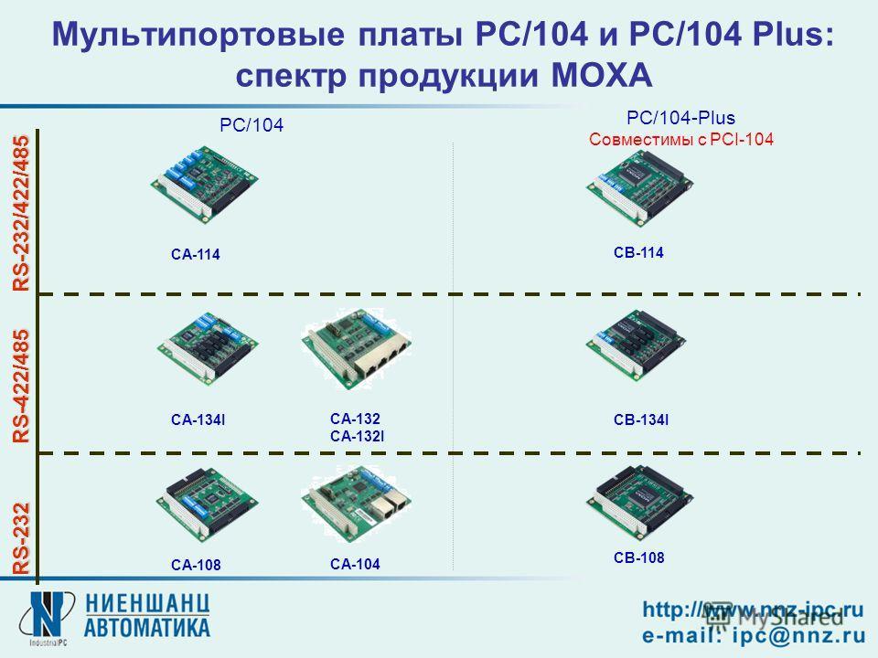 Мультипортовые платы PC/104 и PC/104 Plus: спектр продукции MOXA PC/104 PC/104-Plus Совместимы с PCI-104 RS-232 RS-422/485 RS-232/422/485 CB-108 CB-114 CA-134I CA-114 CA-108 CB-134I CA-132 CA-132I CA-104