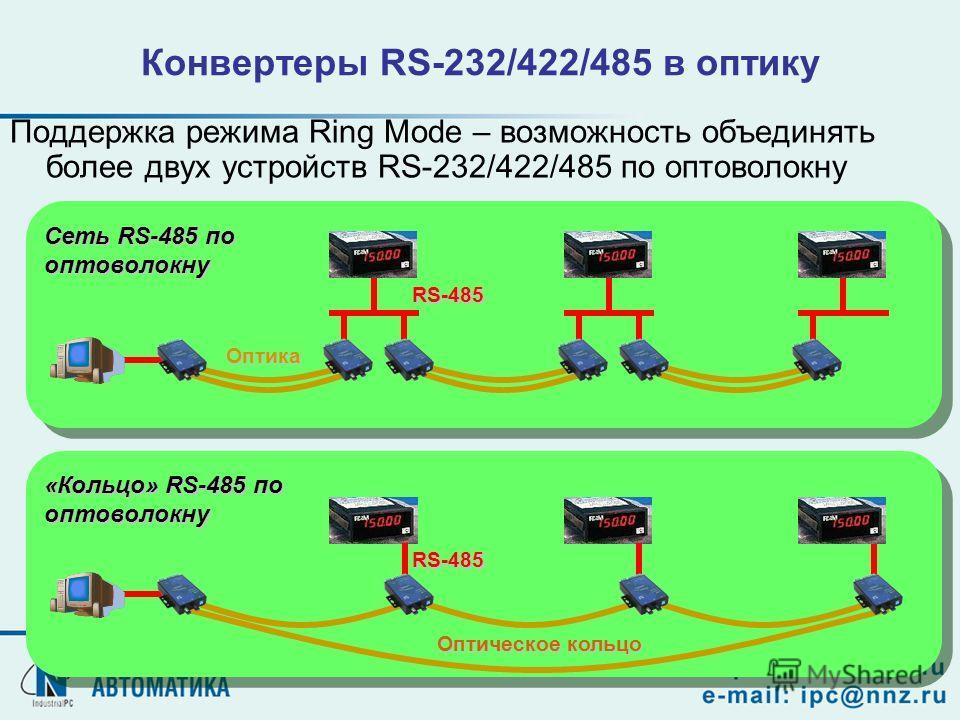 Конвертеры RS-232/422/485 в оптику Поддержка режима Ring Mode – возможность объединять более двух устройств RS-232/422/485 по оптоволокну RS-485 Оптика Сеть RS-485 по оптоволокну Оптическое кольцо RS-485 «Кольцо» RS-485 по оптоволокну