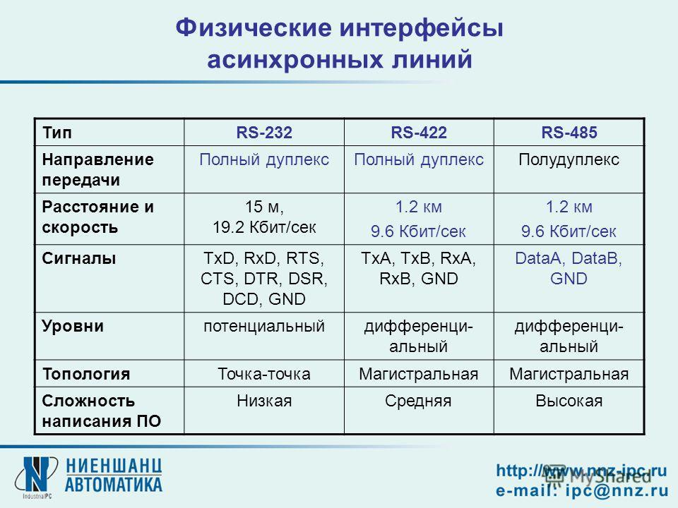 Физические интерфейсы асинхронных линий ТипRS-232RS-422RS-485 Направление передачи Полный дуплекс Полудуплекс Расстояние и скорость 15 м, 19.2 Кбит/сек 1.2 км 9.6 Кбит/сек 1.2 км 9.6 Кбит/сек СигналыTxD, RxD, RTS, CTS, DTR, DSR, DCD, GND TxA, TxB, Rx