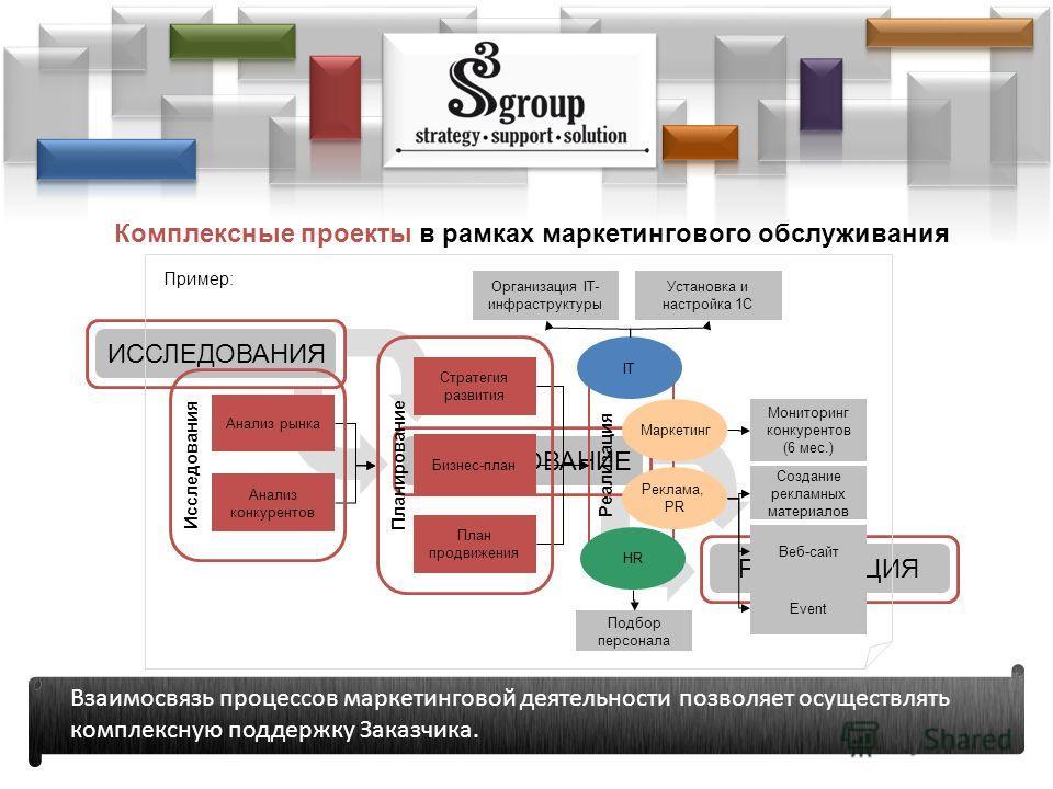 Комплексные проекты в рамках маркетингового обслуживания ИССЛЕДОВАНИЯ ПЛАНИРОВАНИЕРЕАЛИЗАЦИЯ Взаимосвязь процессов маркетинговой деятельности позволяет осуществлять комплексную поддержку Заказчика. Реализация Анализ рынка Анализ конкурентов Стратегия