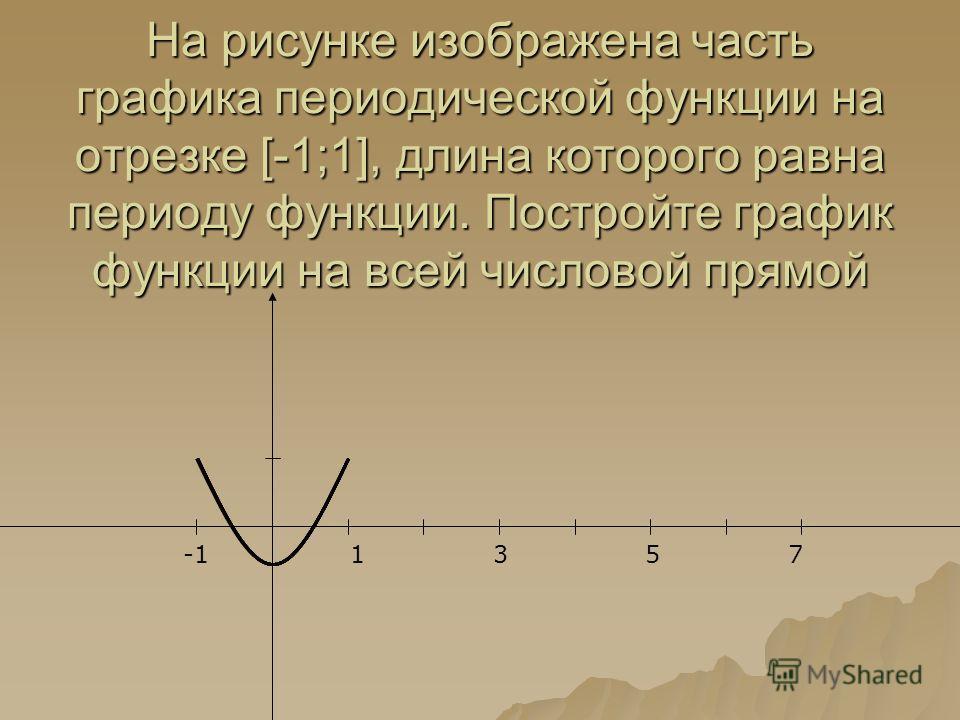 На рисунке изображена часть графика периодической функции на отрезке [-1;1], длина которого равна периоду функции. Постройте график функции на всей числовой прямой 1 3 57