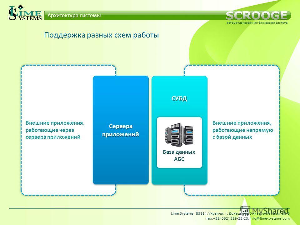 Внешние приложения, работающие через сервера приложений Внешние приложения, работающие напрямую с базой данных СервераприложенийСервераприложений СУБДСУБД База данных АБС Архитектура системы