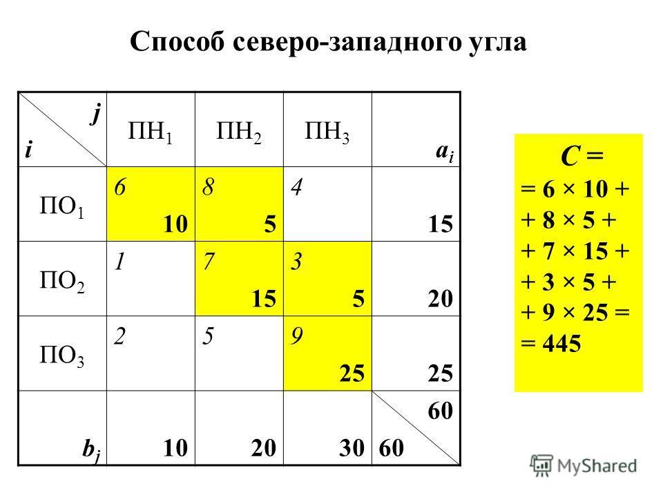 jiji ПН 1 ПН 2 ПН 3 aiai ПО 1 6 10 8585 4 15 ПО 2 17 15 353520 ПО 3 259 25 bjbj 10202030 60 Способ северо-западного угла C = = 6 × 10 + + 8 × 5 + + 7 × 15 + + 3 × 5 + + 9 × 25 = = 445