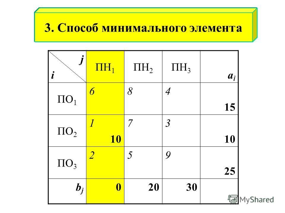 jiji ПН 1 ПН 2 ПН 3 aiai ПО 1 684 15 ПО 2 1 10 73 ПО 3 259 25 bjbj 02030 3. Способ минимального элемента