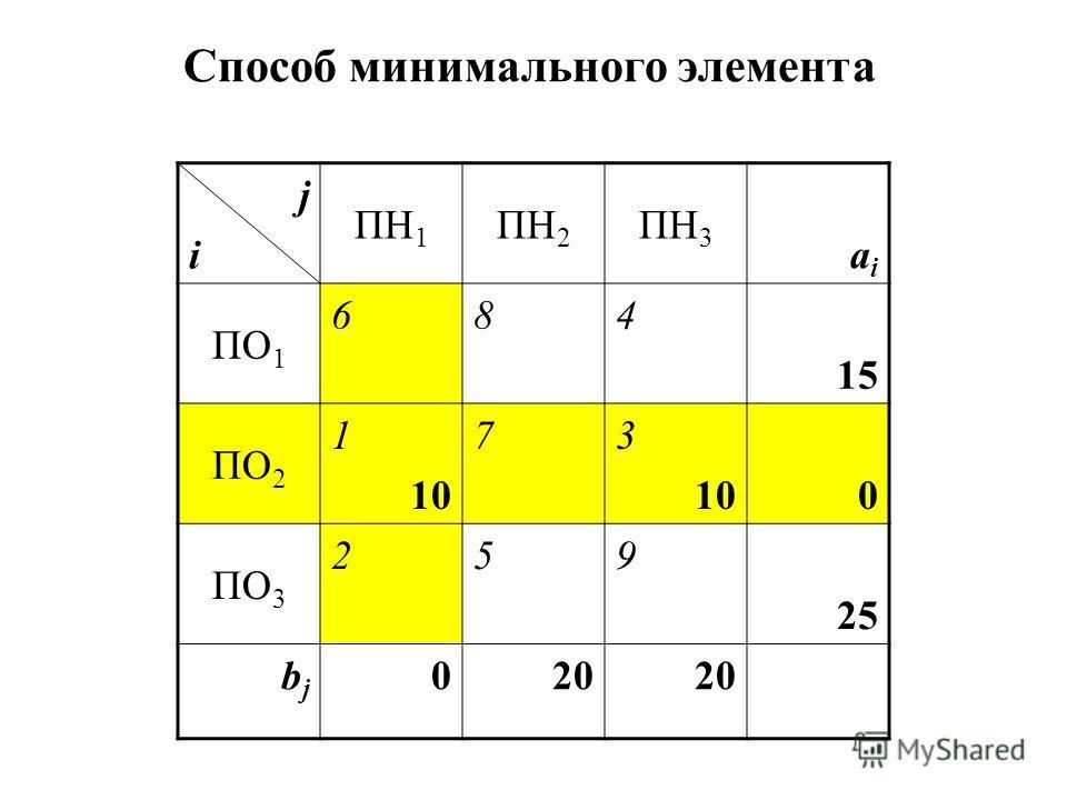 jiji ПН 1 ПН 2 ПН 3 aiai ПО 1 684 15 ПО 2 1 10 73 100 ПО 3 259 25 bjbj 020 Способ минимального элемента