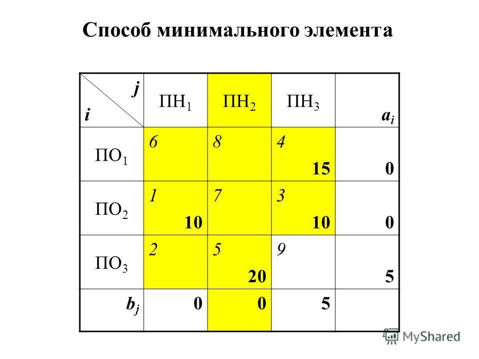 jiji ПН 1 ПН 2 ПН 3 aiai ПО 1 684 150 ПО 2 1 10 73 100 ПО 3 25 20 9 5 bjbj 005 Способ минимального элемента