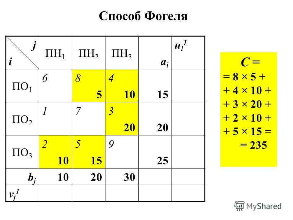 Способ Фогеля jiji ПН 1 ПН 2 ПН 3 aiai ui1ui1 ПО 1 68585 4 1015 ПО 2 173 202020 ПО 3 2 10 5 15 9 25 bjbj 101020203030 vj1vj1 C = = 8 × 5 + + 4 × 10 + + 3 × 20 + + 2 × 10 + + 5 × 15 = = 235