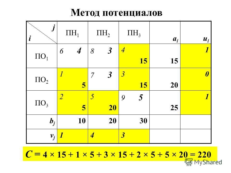 jiji ПН 1 ПН 2 ПН 3 aiai uiui ПО 1 6 4 8 3 4 15 1 ПО 2 1515 7 3 3 1520 0 ПО 3 2525 5 20 9 5 25 1 bjbj 102030 vjvj 143 Метод потенциалов C = 4 × 15 + 1 × 5 + 3 × 15 + 2 × 5 + 5 × 20 = 220
