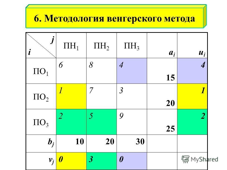 jiji ПН 1 ПН 2 ПН 3 aiai uiui ПО 1 684 15 4 ПО 2 173 20 1 ПО 3 259 25 2 bjbj 102030 vjvj 030 6. Методология венгерского метода