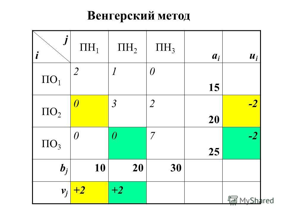jiji ПН 1 ПН 2 ПН 3 aiai uiui ПО 1 210 15 ПО 2 032 20 -2 ПО 3 007 25 -2 bjbj 102030 vjvj +2 Венгерский метод