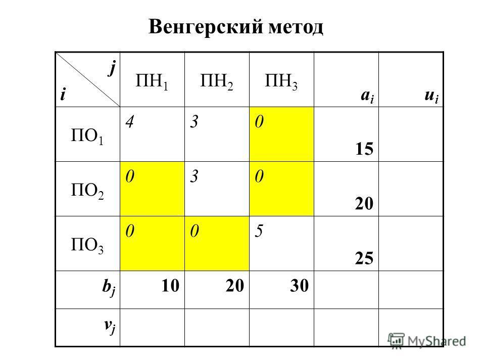 jiji ПН 1 ПН 2 ПН 3 aiai uiui ПО 1 430 15 ПО 2 030 20 ПО 3 005 25 bjbj 102030 vjvj Венгерский метод