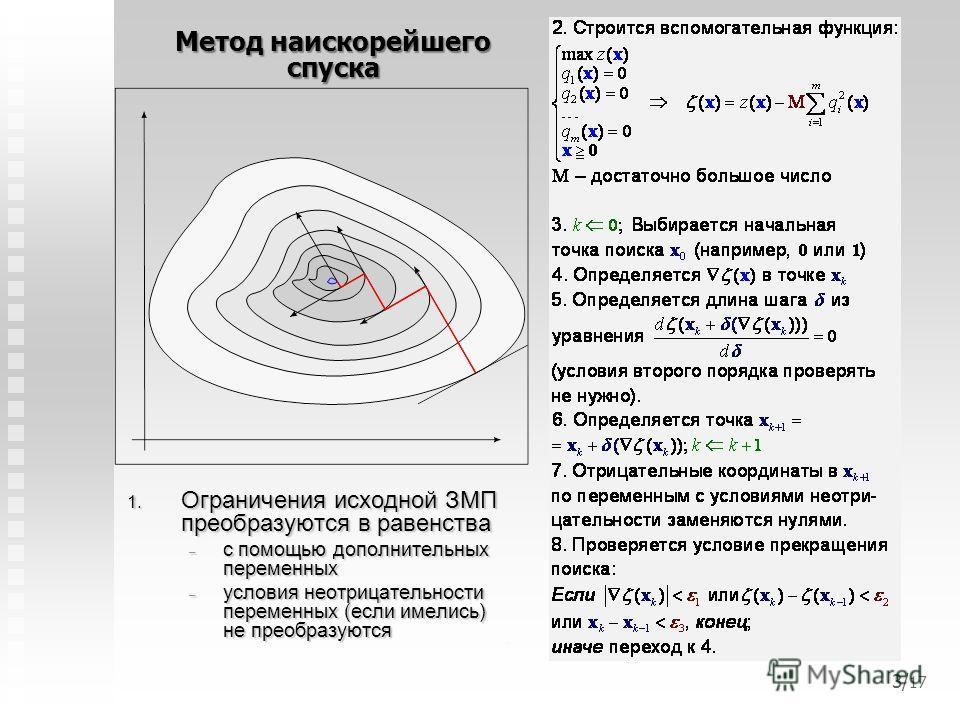 1. Ограничения исходной ЗМП преобразуются в равенства – с помощью дополнительных переменных – условия неотрицательности переменных (если имелись) не преобразуются Метод наискорейшего спуска 3/ 17