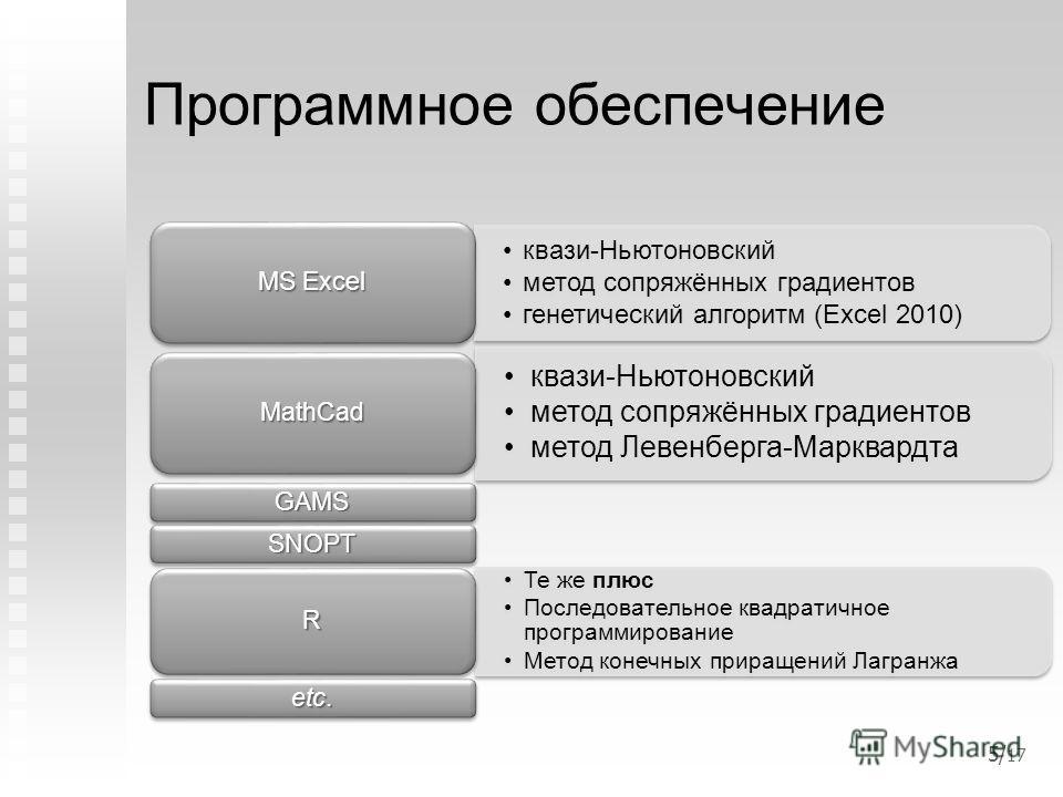Программное обеспечение квази-Ньютоновский метод сопряжённых градиентов генетический алгоритм (Excel 2010) MS Excel квази-Ньютоновский метод сопряжённых градиентов метод Левенберга-Марквардта MathCad GAMS SNOPT Те же плюс Последовательное квадратично