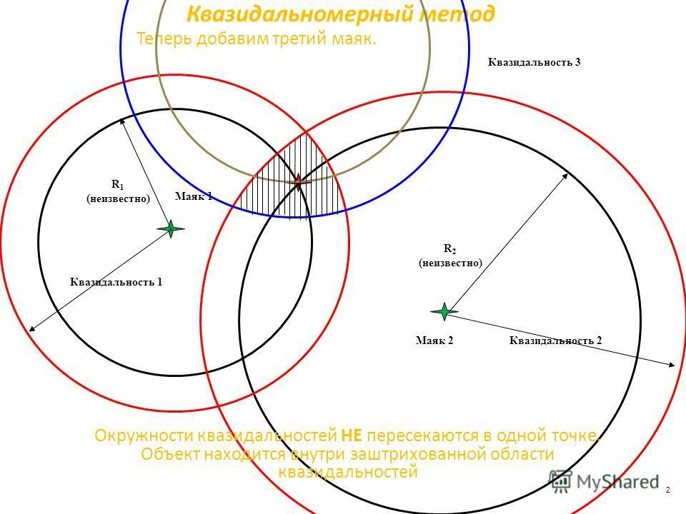 Квазидальномерный метод Маяк 2 Маяк 1 R 1 (неизвестно) R 2 (неизвестно) Квазидальность 2 Квазидальность 1 Теперь добавим третий маяк. Квазидальность 3 Окружности квазидальностей НЕ пересекаются в одной точке. Объект находится внутри заштрихованной об