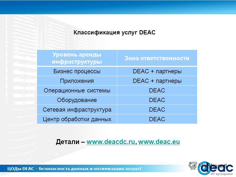 Классификация услуг DEAC Детали – www.deacdc.ru, www.deac.euwww.deacdc.ruwww.deac.eu Уровень аренды инфраструктуры Зона ответственности Бизнес процессыDEAC + партнеры ПриложенияDEAC + партнеры Операционные системыDEAC ОборудованиеDEAC Сетевая инфраст