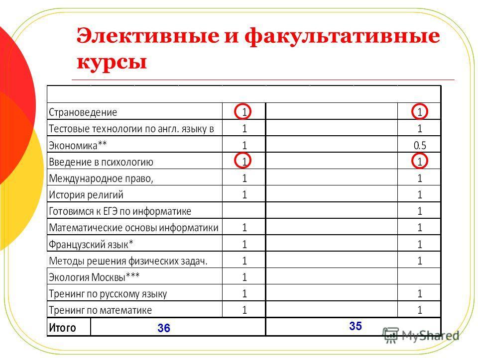 Элективные и факультативные курсы 36 35