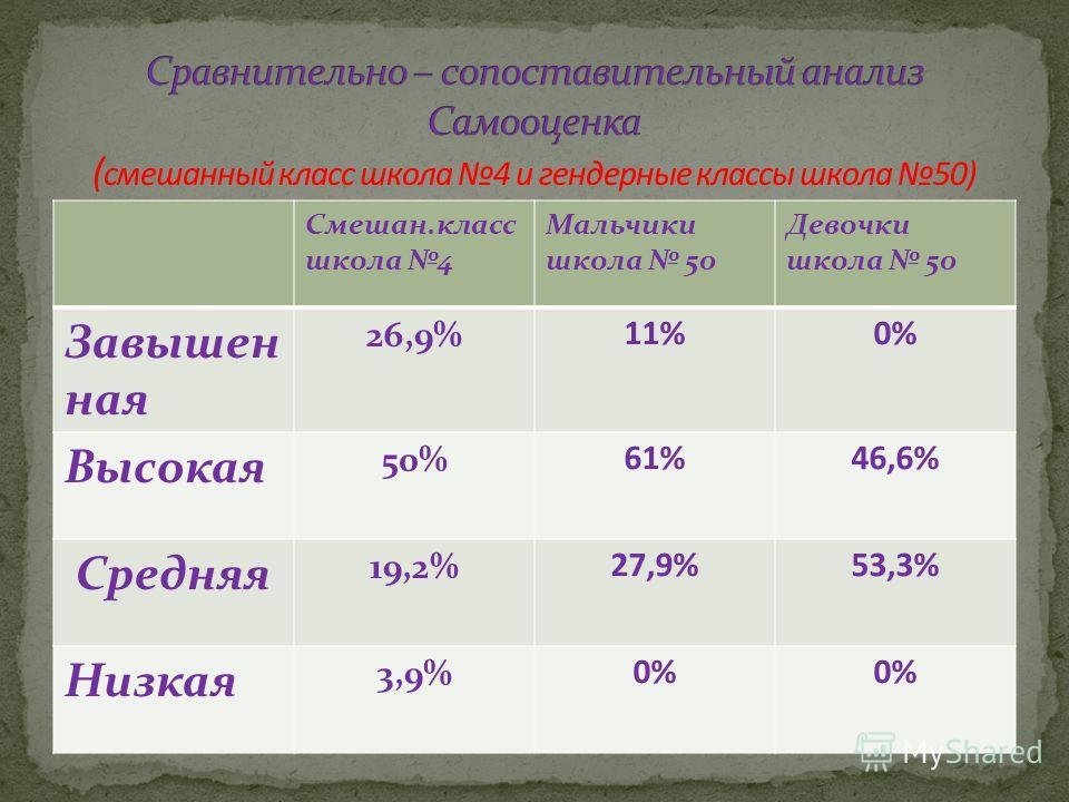 Смешан.класс школа 4 Мальчики школа 50 Девочки школа 50 Завышен ная 26,9% 11%0% Высокая 50% 61%46,6% Средняя 19,2% 27,9%53,3% Низкая 3,9% 0%