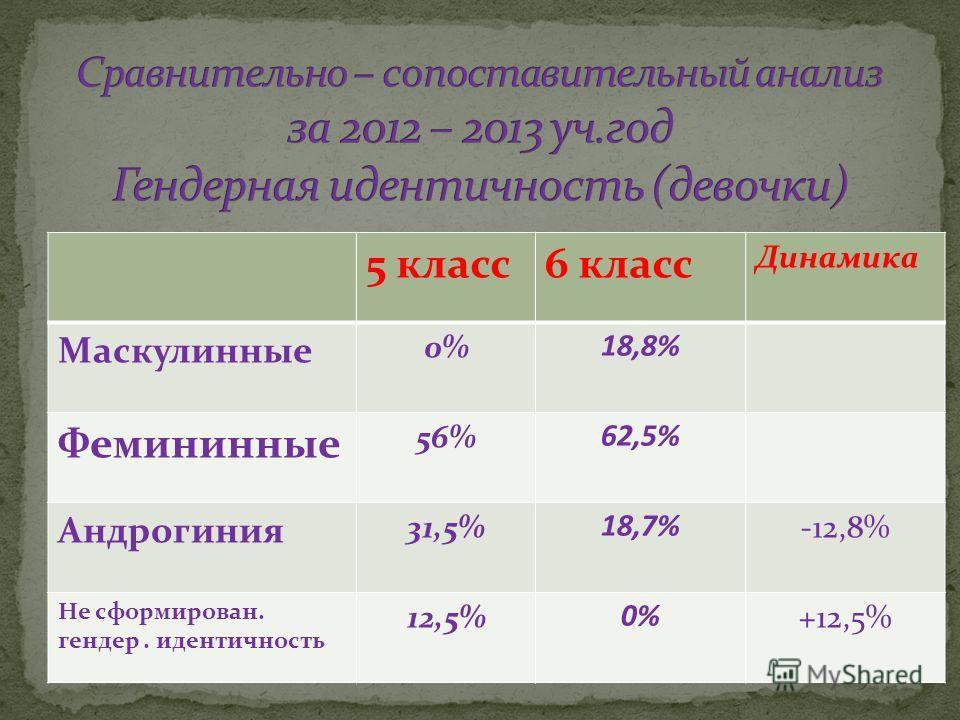5 класс6 класс Динамика Маскулинные 0% 18,8% Фемининные 56% 62,5% Андрогиния 31,5% 18,7% -12,8% Не сформирован. гендер. идентичность 12,5% 0% +12,5%