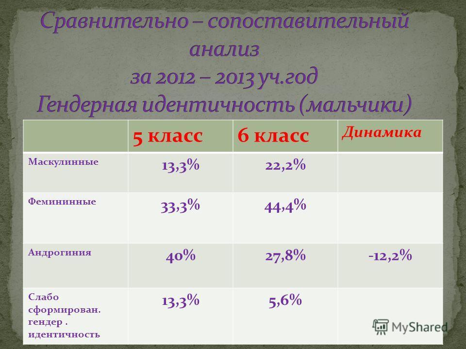5 класс6 класс Динамика Маскулинные 13,3%22,2% Фемининные 33,3%44,4% Андрогиния 40%27,8%-12,2% Слабо сформирован. гендер. идентичность 13,3%5,6%