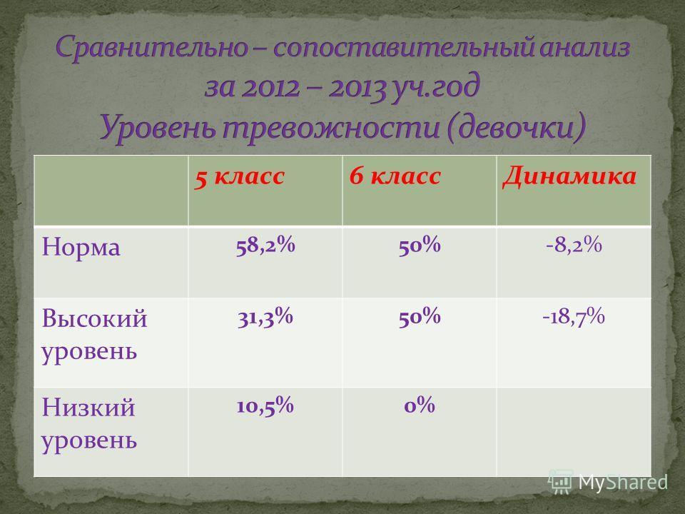 5 класс6 классДинамика Норма 58,2%50%-8,2% Высокий уровень 31,3%50%-18,7% Низкий уровень 10,5%0%