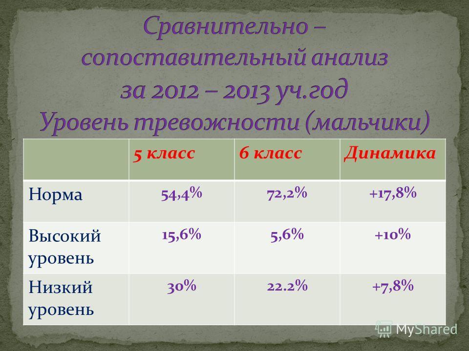 5 класс6 классДинамика Норма 54,4%72,2%+17,8% Высокий уровень 15,6%5,6%+10% Низкий уровень 30%22.2%+7,8%