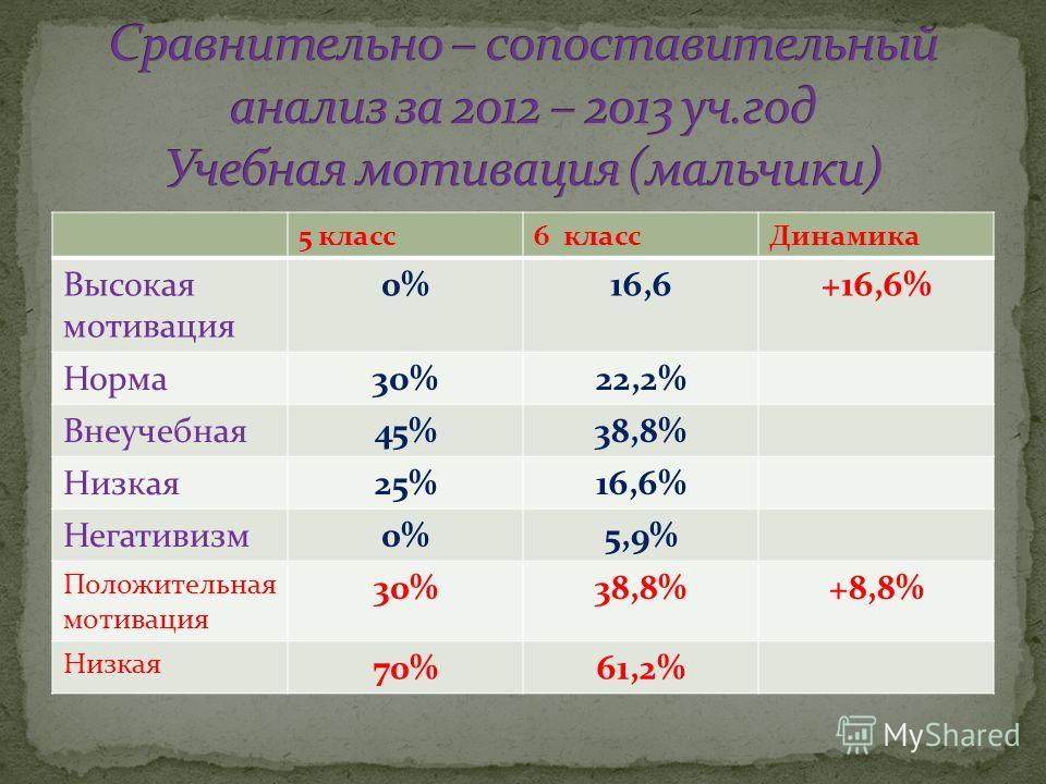 5 класс6 классДинамика Высокая мотивация 0%16,6+16,6% Норма3о%22,2% Внеучебная45%38,8% Низкая25%16,6% Негативизм0%5,9% Положительная мотивация 30%38,8%+8,8% Низкая 70%61,2%