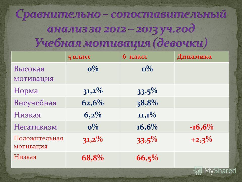 5 класс6 классДинамика Высокая мотивация 0% Норма31,2%33,5% Внеучебная62,6%38,8% Низкая6,2%11,1% Негативизм0%16,6%-16,6% Положительная мотивация 31,2%33,5%+2,3% Низкая 68,8%66,5%