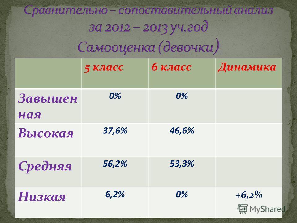 5 класс6 классДинамика Завышен ная 0% Высокая 37,6%46,6% Средняя 56,2%53,3% Низкая 6,2%0% +6,2%