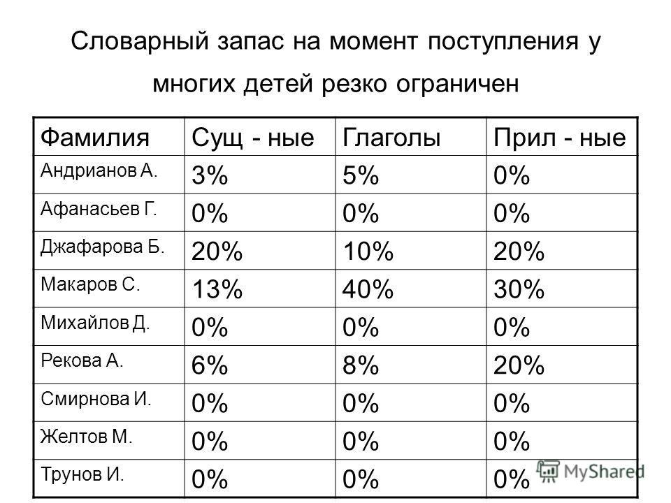 Словарный запас на момент поступления у многих детей резко ограничен ФамилияСущ - ныеГлаголыПрил - ные Андрианов А. 3%5%0% Афанасьев Г. 0% Джафарова Б. 20%10%20% Макаров С. 13%40%30% Михайлов Д. 0% Рекова А. 6%8%20% Смирнова И. 0% Желтов М. 0% Трунов