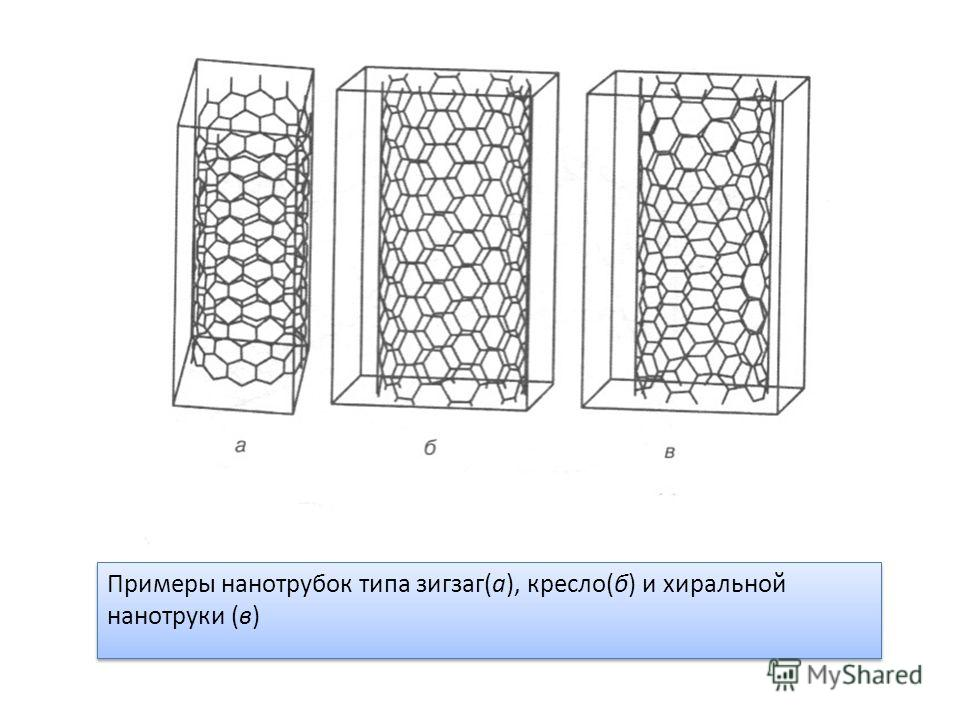 Примеры нанотрубок типа зигзаг(а), кресло(б) и хиральной нанотруки (в)