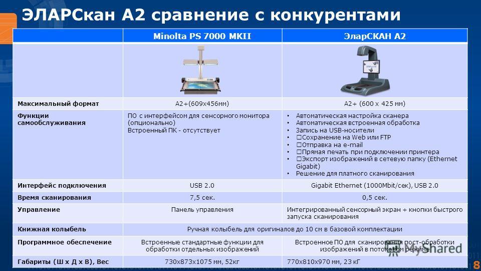 8 ЭЛАРСкан А2 сравнение с конкурентами Minolta PS 7000 MKIIЭларСКАН А2 Максимальный форматА2+(609х456мм)А2+ (600 x 425 мм) Функции самообслуживания ПО с интерфейсом для сенсорного монитора (опционально) Встроенный ПК - отсутствует Автоматическая наст