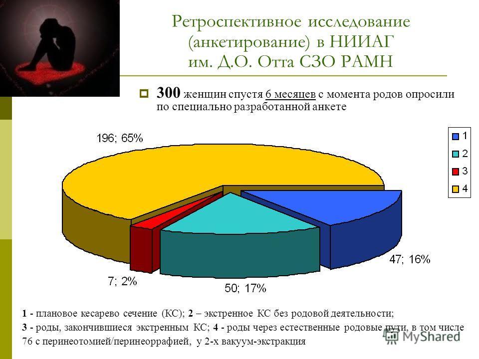 Ретроспективное исследование (анкетирование) в НИИАГ им. Д.О. Отта СЗО РАМН 300 женщин спустя 6 месяцев с момента родов опросили по специально разработанной анкете 1 - плановое кесарево сечение (КС); 2 – экстренное КС без родовой деятельности; 3 - ро