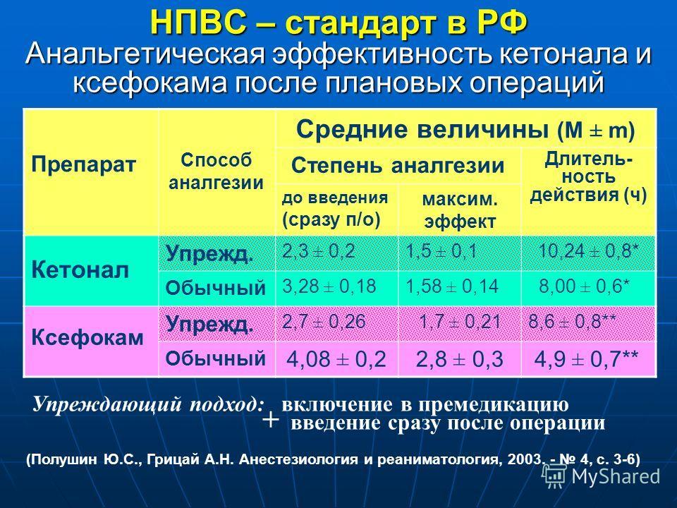 НПВС – стандарт в РФ Анальгетическая эффективность кетонала и ксефокама после плановых операций Препарат Способ аналгезии Средние величины (М ± m) Степень аналгезии Длитель- ность действия (ч) до введения (сразу п/о) максим. эффект Кетонал Упрежд. 2,