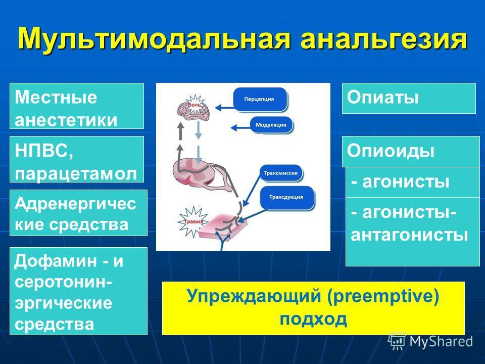 Мультимодальная анальгезия Местные анестетики НПВС, парацетамол Опиаты Опиоиды - агонисты - агонисты- антагонисты Дофамин - и серотонин- эргические средства Адренергичес кие средства Упреждающий (preemptive) подход