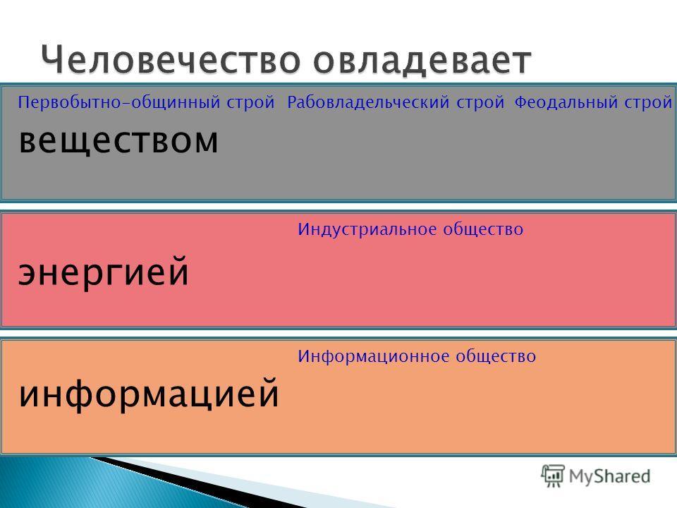 веществом информацией энергией Первобытно-общинный стройРабовладельческий стройФеодальный строй Индустриальное общество Информационное общество