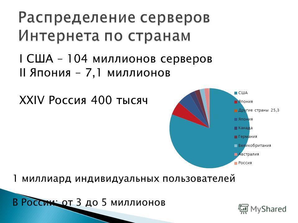 I США – 104 миллионов серверов II Япония – 7,1 миллионов XXIV Россия 400 тысяч 1 миллиард индивидуальных пользователей В России: от 3 до 5 миллионов