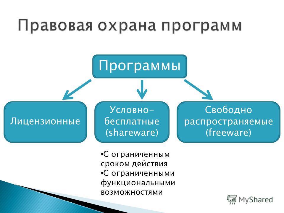 Программы Лицензионные Условно- бесплатные (shareware) Свободно распространяемые (freeware) С ограниченным сроком действия С ограниченными функциональными возможностями