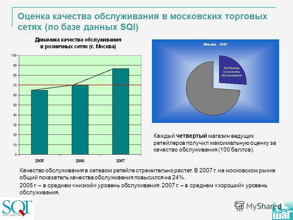 Оценка качества обслуживания в московских торговых сетях (по базе данных SQI) Каждый четвертый магазин ведущих ретейлеров получил максимальную оценку за качество обслуживания (100 баллов). Качество обслуживания в сетевом ретейле стремительно растет.