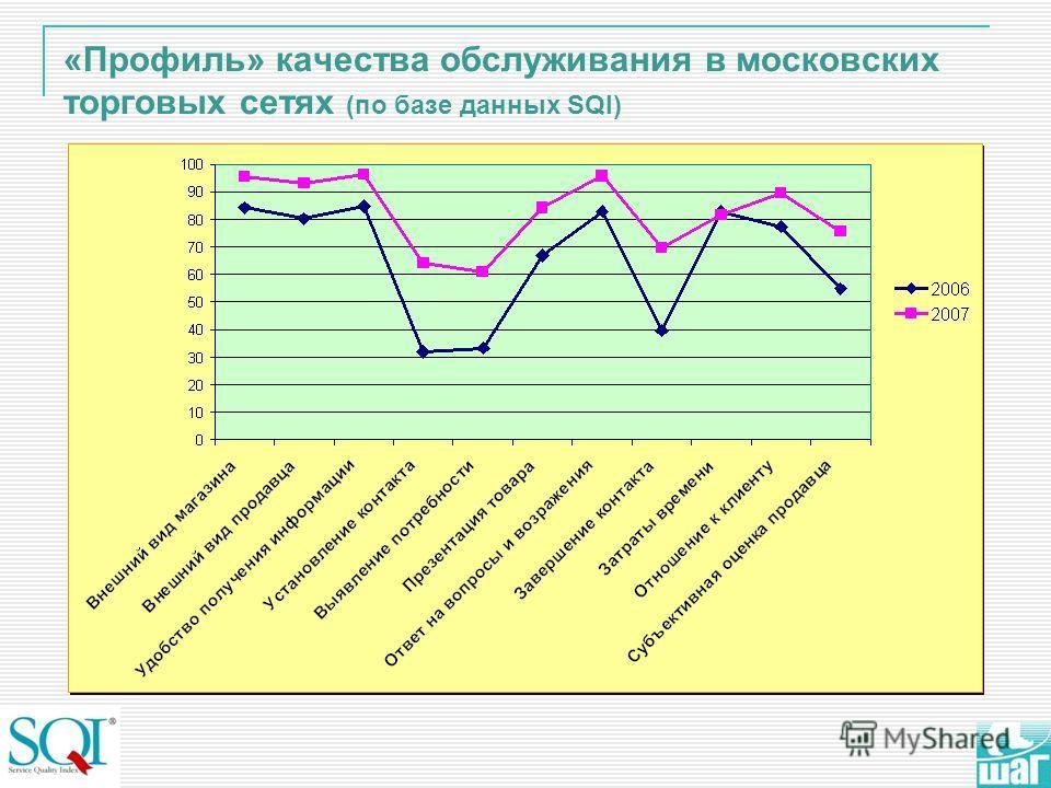 «Профиль» качества обслуживания в московских торговых сетях (по базе данных SQI)