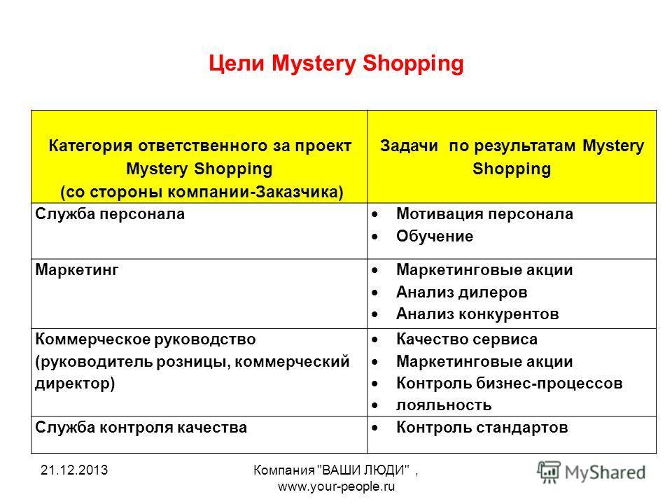 Цели Mystery Shopping 21.12.2013Компания