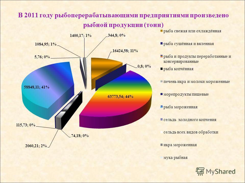 В 2011 году рыбоперерабатывающими предприятиями произведено рыбной продукции (тонн)